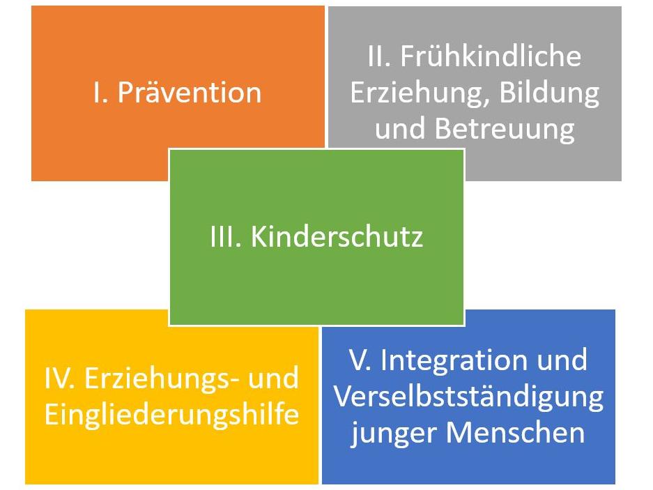 """Fünf rechteckige Flächen sind mit jeweils einer anderen Farbe ausgefüllt und mit Text beschriftet. Von links oben nach rechts unten steht jeweils: """"I. Prävention""""; """"II. Frühkindliche Erziehung, Bildung und Betreuung""""; """"III. Kinderschutz""""; """"IV. Erziehungs- und Eingliederungshilfe"""" und """"V. Integration und Verselbständigung junger Menschen"""". Die rechteckigen Flächen sind jeweils mit einem zum Text passenden weiterführenden Link ausgestattet."""