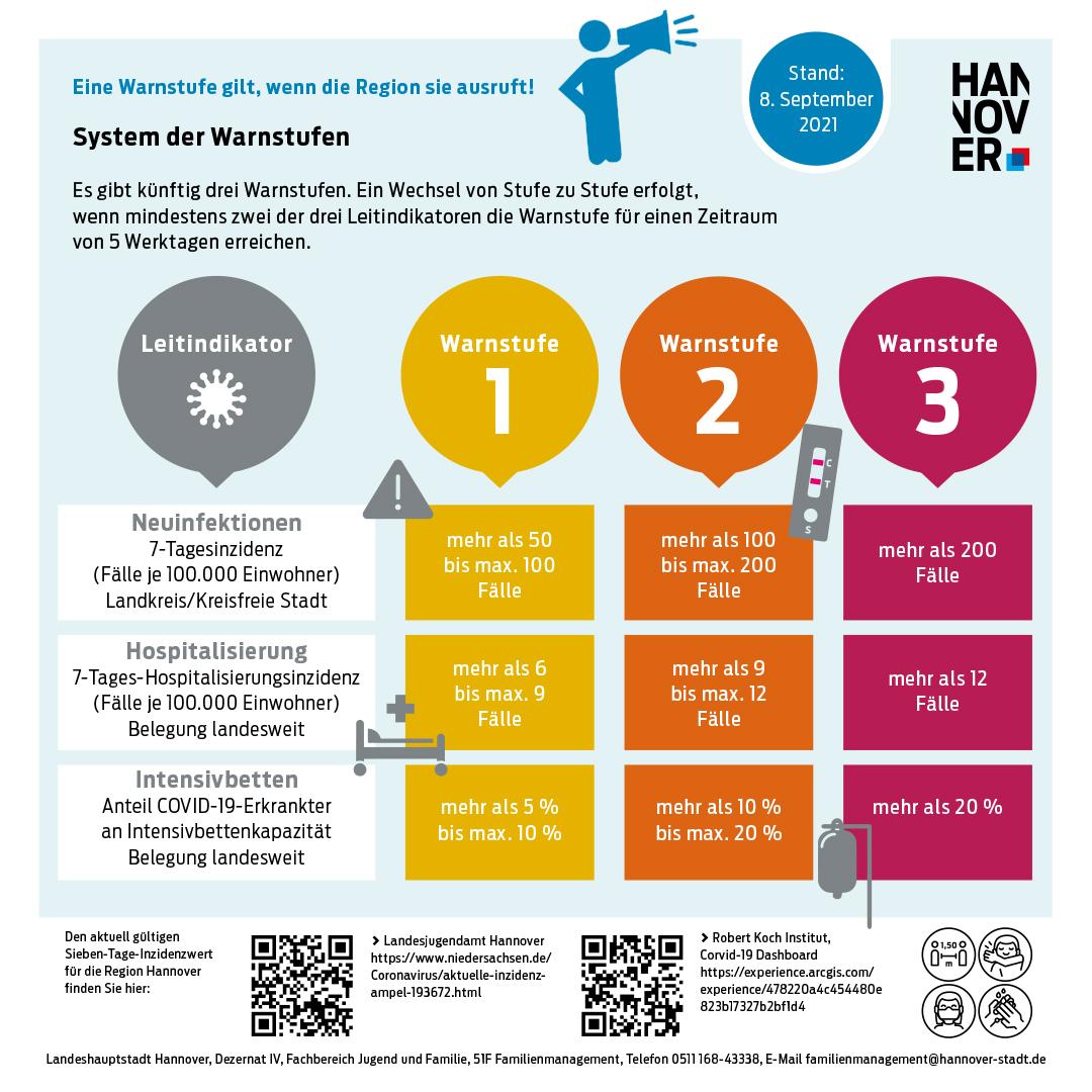 Infografik zu den Warnstufen der Corona-Verordnung