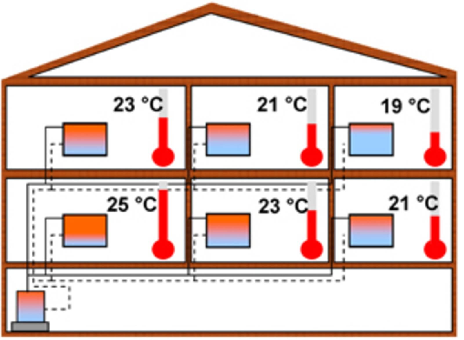 Funktionsweise eines hydraulischen Abgleichs