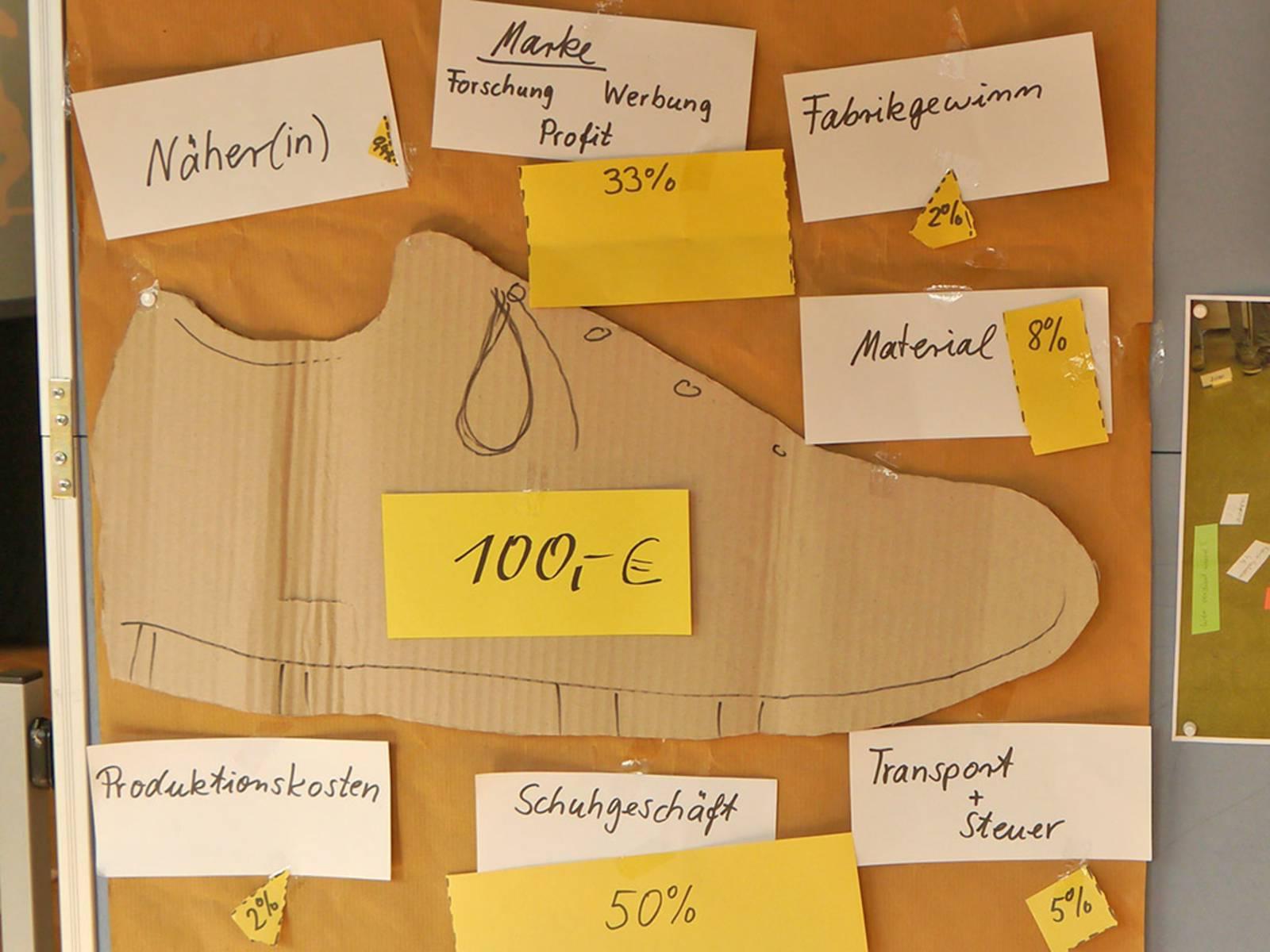 Auf einer Pinnwand ist der Umriss eines Schuhs ausgeschnitten, der 100 Euro kosten soll, und daneben sind die Kosten für die Produktion und Vermarktung dargestellt. Der größte Anteil aus den 100 Euro gehen an den Zwischenhandel und die Vermarktung, und nur ein Bruchteil kommt bei den Herstellenden an.