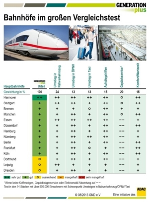 """Tabelle """"Bahnhöfe im großen Vergleichstest""""."""