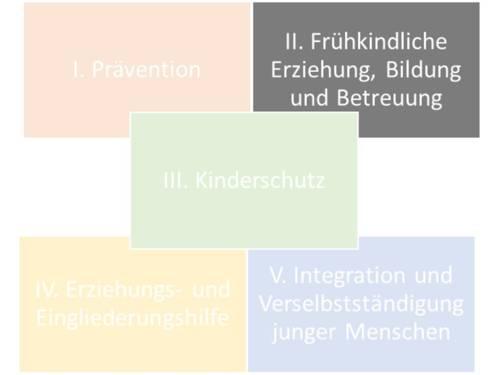"""Fünf rechteckige Flächen sind mit jeweils einer anderen Farbe ausgefüllt und mit Text beschriftet. Von links oben nach rechts unten steht jeweils: """"I. Prävention""""; """"II. Frühkindliche Erziehung, Bildung und Betreuung""""; """"III. Kinderschutz""""; """"IV. Erziehungs- und Eingliederungshilfe"""" und """"V. Integration und Verselbständigung junger Menschen""""."""