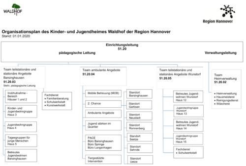 Beschriftete Rechtecke und Linien bilden die Hierarchie und Struktur des Kinder- und Jugendheimes Waldhof der Region Hannover ab.