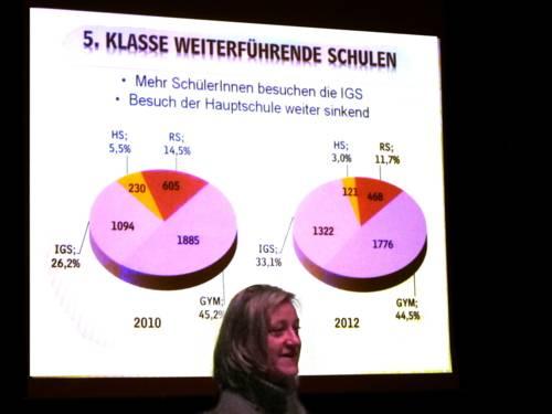 Verwaltungsmitarbeiterin Ingrid Teschner steht vor eine Beamer-Präsentation mit Diagrammen zum Schulbesuch