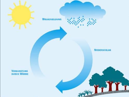 Regenwasserkreislauf