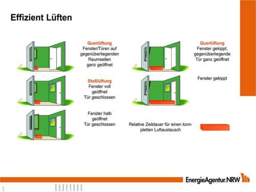 Schemata eines Raums mit verschiedenen Lüftungsvarianten (Querlüftung, Stoßlüftung, Kipplüftung)