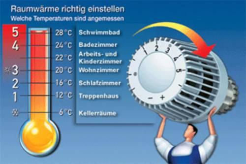 Abbildung Thermostatventil