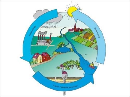 Wasserkreislauf als Grafik mit Landschaft und Weg des Wassersvon Niederschlag zu Grund- und Oberflächenwasser und Verdunstung