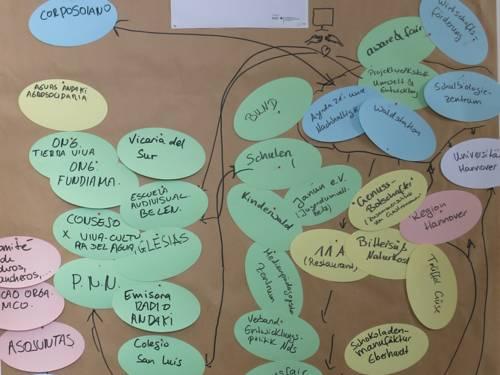Eine Stellwand, auf der Zettel mit Namen von Partnern und Institutionen hängen, die durch Linien miteinander verbunden sind und so ein Netzwerk bilden