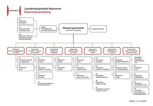 Organigramm der Landeshauptstadt Hannover, in dem der Geschäftsbereich des Oberbürgermeisters und die sieben Dezernate dargestellt sind.