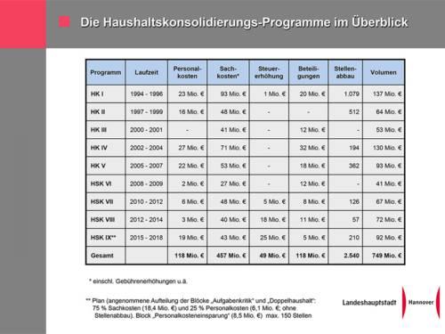 Tabellarische Darstellung der Haushaltssicherungskonzepte der Landeshauptstadt Hannover der vergangenen Jahre