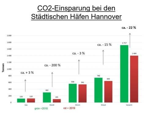 Kohlenstoffdioxid, Ökobilanz, Emissionen