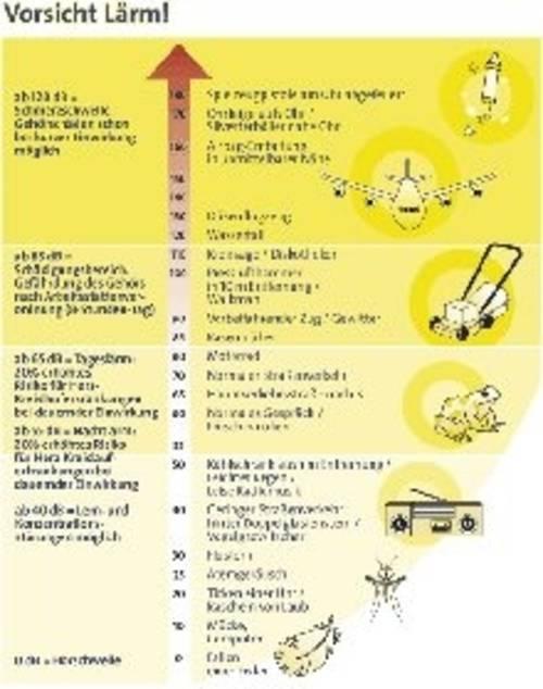 Grafische Übersicht: Lärmquellen