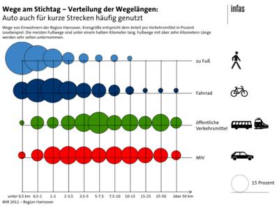 Grafik mit einem Chart.