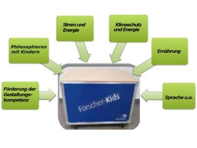 """Grüne blasen sind beschriftet und zeigen mit Pfeilen auf eine blaue Kiste. Auf der Kisten steht """"Forscher-Kids"""" und auf den Blasen """"Förderung der Gestaltungskompetenz"""", """"Philosophieren mit Kindern"""", """"Strom und Energie"""", """"Klimaschutz und Energie"""", """"Ernährung"""" und """"Sprache u.a.""""."""
