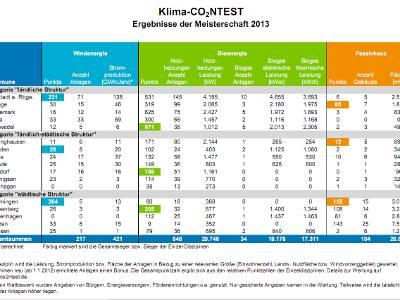 Tabelle mit den Ergenissen der Klima-Meisterschaft 2013, die einzelnen Kategorien sind farblich markiert.