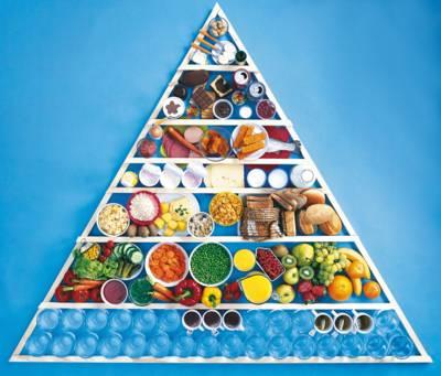 Pryramide mit Lebensmitteln