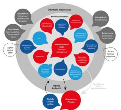 Eine Grafik, die mit Kreisen und Pfeilen die Funktionsweise des Mediennetz Hannover darstellt: Öffentliche Arbeitskreise, der städtische Koordinationskreis und das Familienmanagement geben einander Impulse und arbeiten zusammen.