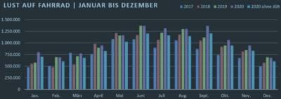 Eine Grafik, die die Monatswerte von 2017 bis 2020 zeigt.
