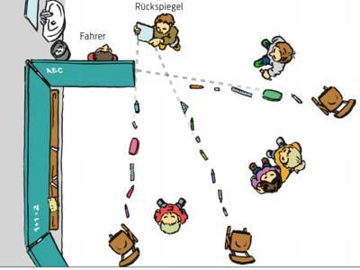 Grafik: Kinder stellen im Klassenraum den Toten Winkel nach