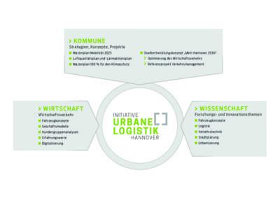 Initiative Urbane Logistik Hannover Erfolgsdreieck