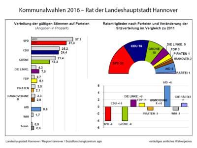 Die Stimmenanteile und die Sitzverteilung im künftigen Rat der Landeshauptstadt