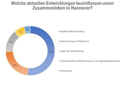Kuchendiagramm mit Umfrageergebnissen.