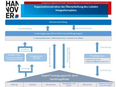Grafik, in der die Organisationsstruktur mit Blöcken und Pfeilen dargestellt werden.