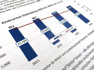 Ausschnitt aus einem Bericht über Kinderarmut mit einem Diagramm.