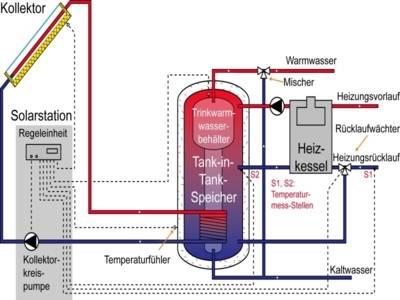 Solarthermische Anlage mit Heizungsunterstützung