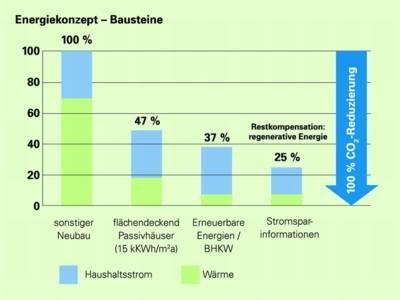 Grafik der CO2-Reduzierung bei Neubau und Passivhaus