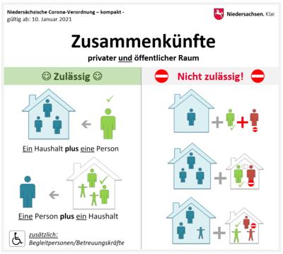 Die Grafiken zeigen anschaulich die Regelungen zu den aktuellen Kontaktbeschränkungen der aktuellen Corona-Verordnung der Niedersächsischen Landesregierung.