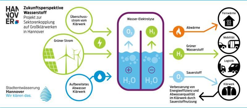 Ein Schaubild, das die Wasserstoffproduktion erklärt.