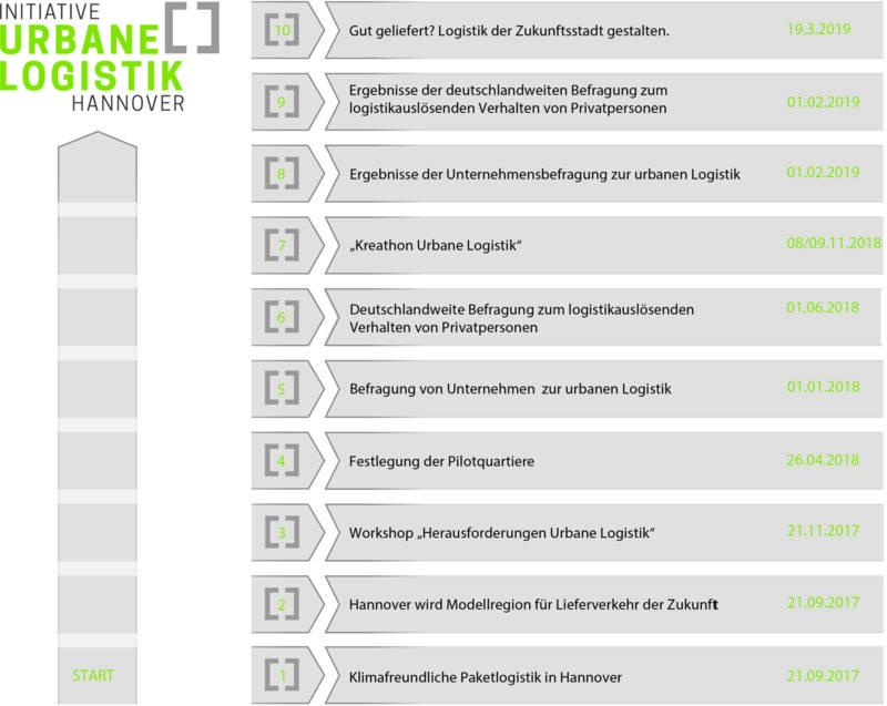 Überblick der durchgeführten Aktivitäten im Rahmen der Initiative Urbane Logistik Hannover