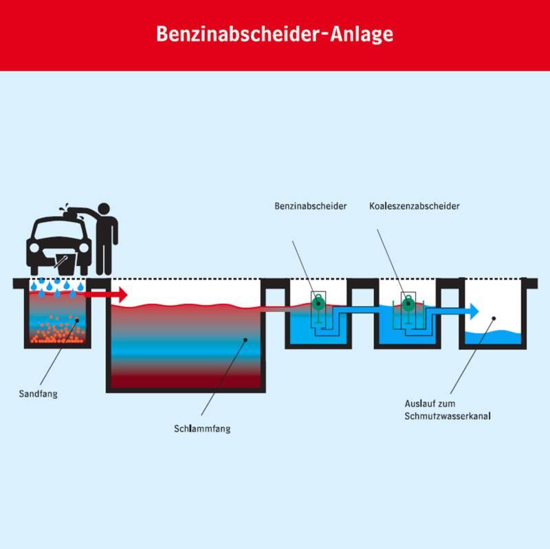 Funktionsweise eines Benzinabscheiders