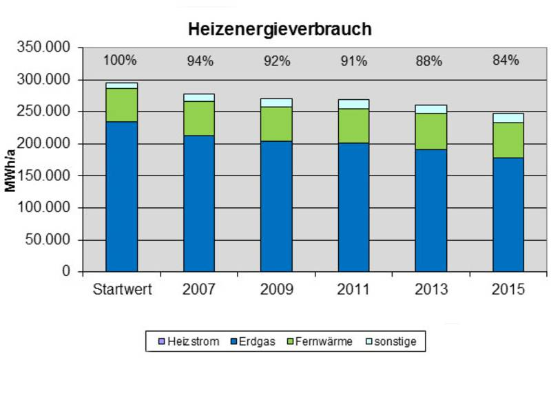 Diagramm mit der Darstellung des Heizenergieverbrauchs von 2005 bis 2015: Reduktion des Erdgasverbrauchs bei leichter Zunahme von Fernwärme