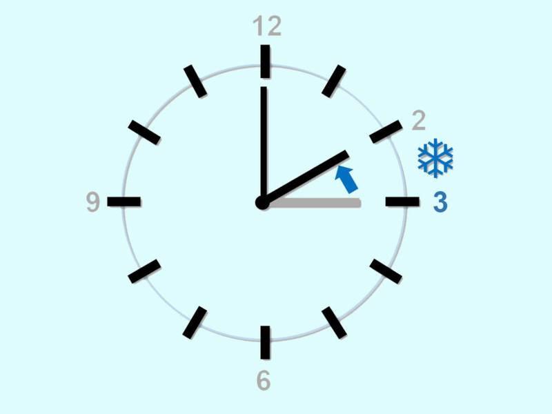 Bild, auf dem angezeigt wird, dass die Uhren eine Stunde zurück gestellt werden.