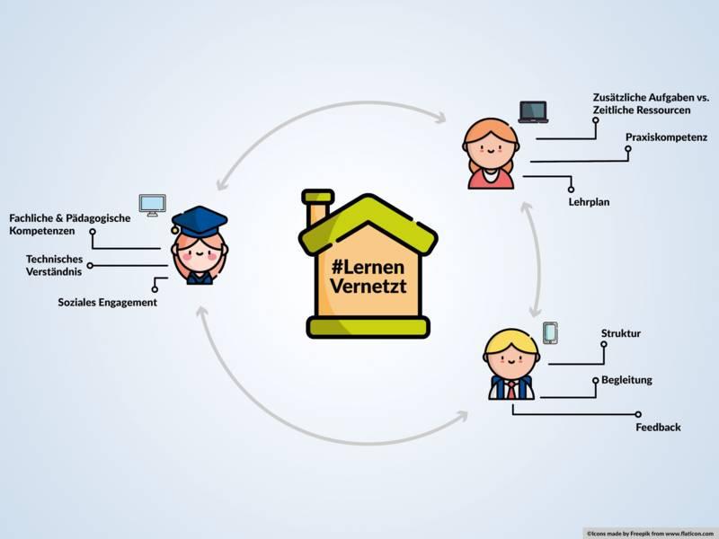 Schematische Darstellung eines Prozesses