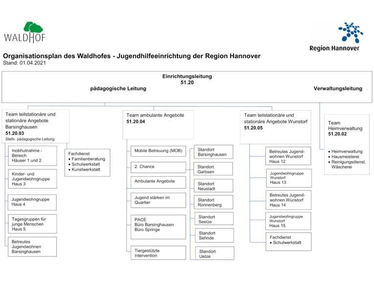 Beschriftete Rechtecke und Linien bilden die Hierarchie und Struktur des Waldhofes – Jugendgilfeeinrichtung der Region Hannover ab.