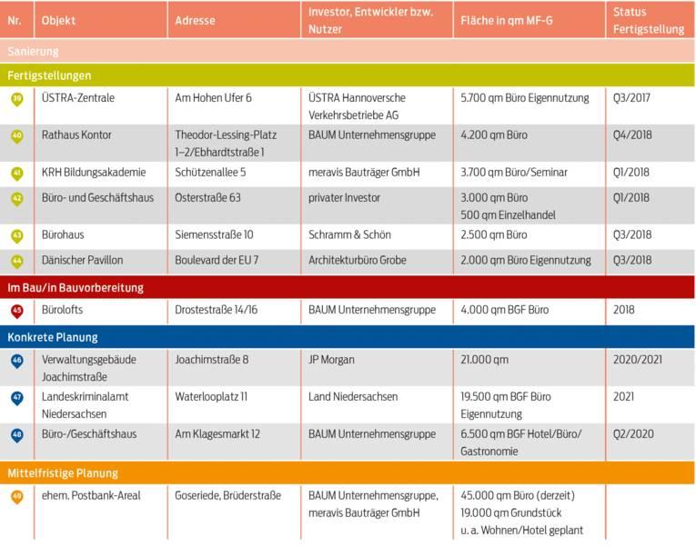Ausgewählte Büroimmobilienprojekte