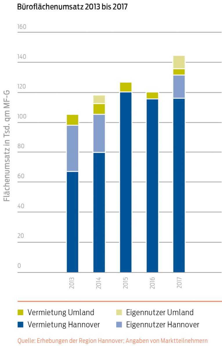 Büroimmobilienmarkt Büroflächenumsatz