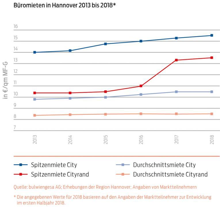 Büroimmobilienmarkt Büromieten_in_Hannover_2013_bis_2018