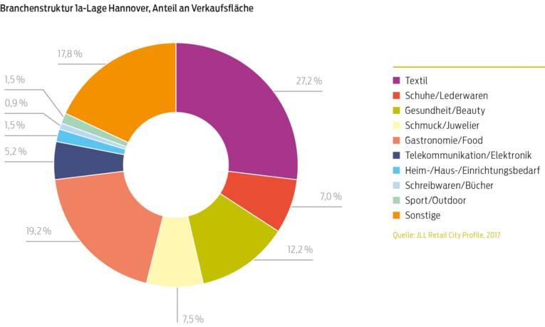 Einzelhandelsimmobilienmarkt Branchenstruktur 1a Lage Hannover Anteil an Verkaufsfläche