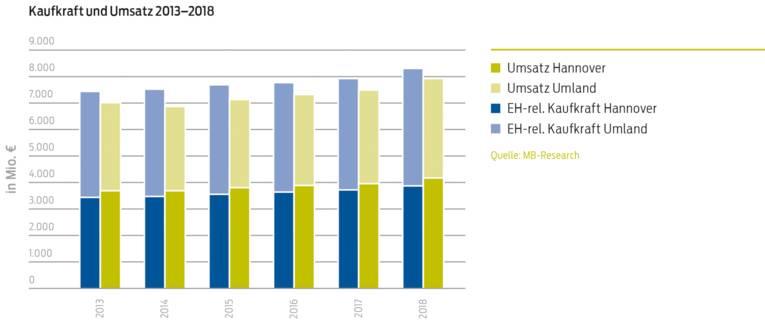 Kaufkraft und Umsatz 2013-2018