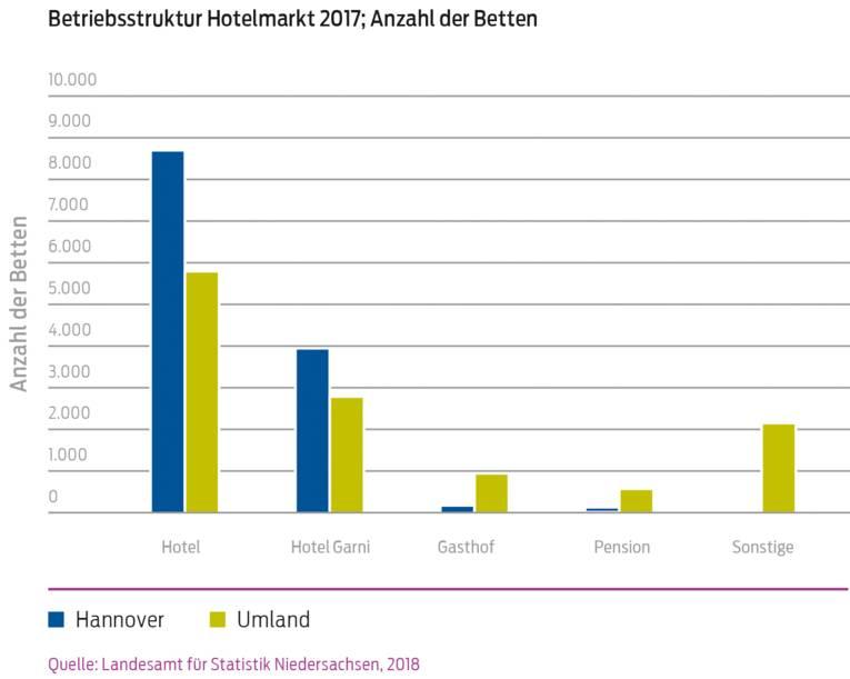 Hotelimmobilienmarkt_Betriebsstruktur_Hotelmarkt_2017_Anzahl_der_Betten