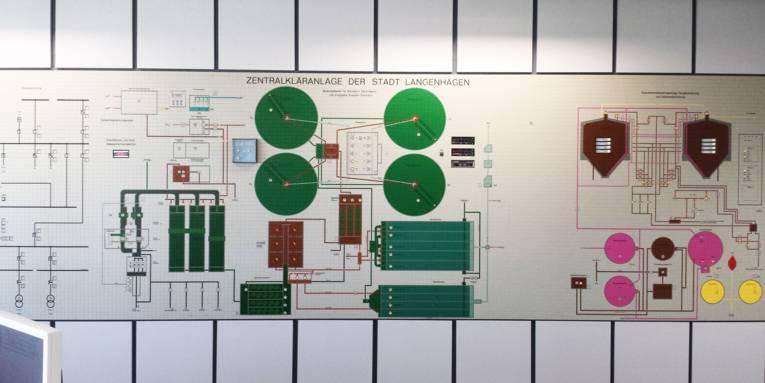Eine Art Plan an einer Wand, der eine Übersicht der Kläranlage zeigt.