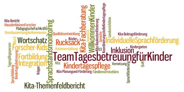 Wortwolke mit Begriffen wie zum Beispiel Kita Themenfeldbericht, Wortschatz, Forscher-Kids, Individuelle Sprachförderung, Krippe, Tagespflegeperson und vielen weiteren.