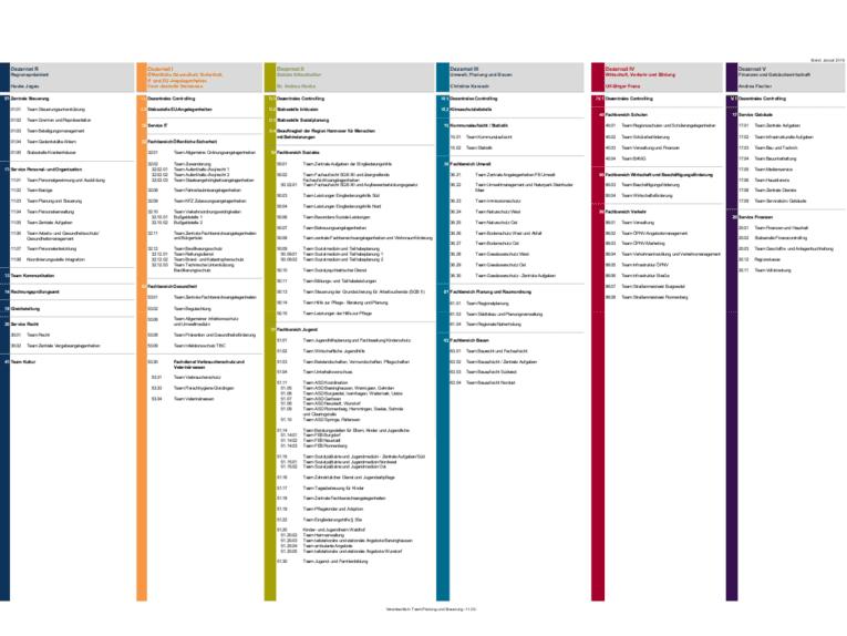 Die Dezernate und Fachbereiche der Verwaltung Region Hannover