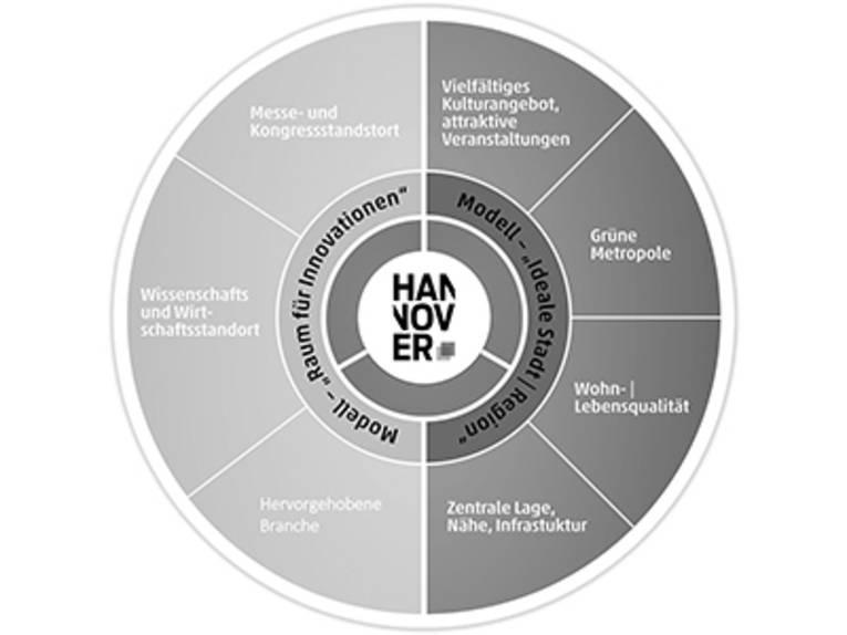Ideale Stadt & Raum für Innovation: Das Marketing Leitbild Hannover