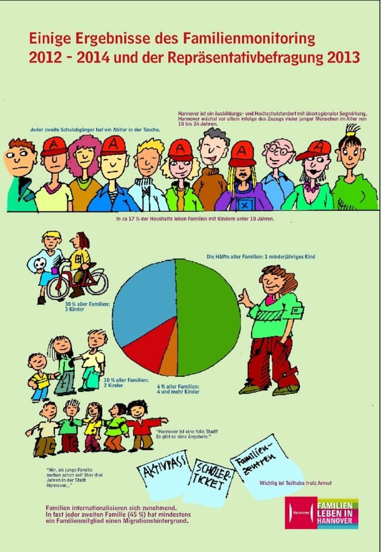 Ein Plakat aus der zehnteiligen Ausstellung zur Illustration der Ergebnisse von Familienmonitoring, Repräsentativbefragung und Familienkonferenzen. Bei diesem Motiv geht es um Qualifikation und Ausbildung, den Anteil von Familien mit Kindern an der Gesamtzahl der Haushalte, die Anzahl der Kinder pro Familie und den Anteil von Familien mit Migrationshintergrund.